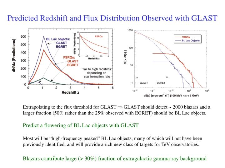 Predicted Redshift and Flux Distribution Observed with GLAST