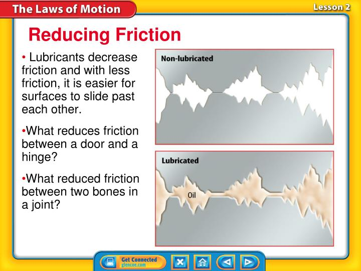 Lubricants decrease friction and with less friction, it is easier for surfaces to slide past each other.