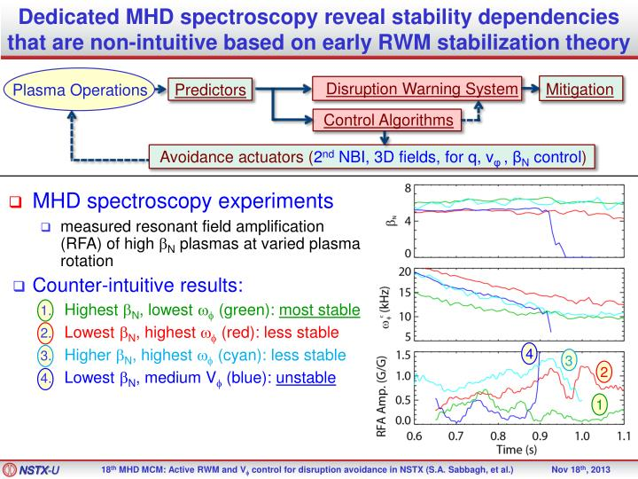 Dedicated MHD spectroscopy reveal stability dependencies that are non-intuitive based on early RWM stabilization theory