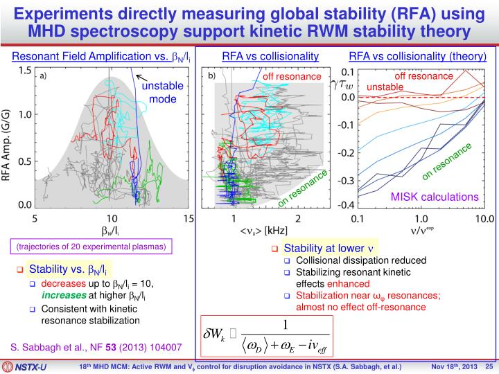 Experiments directly measuring global stability (RFA) using MHD spectroscopy support kinetic RWM stability theory