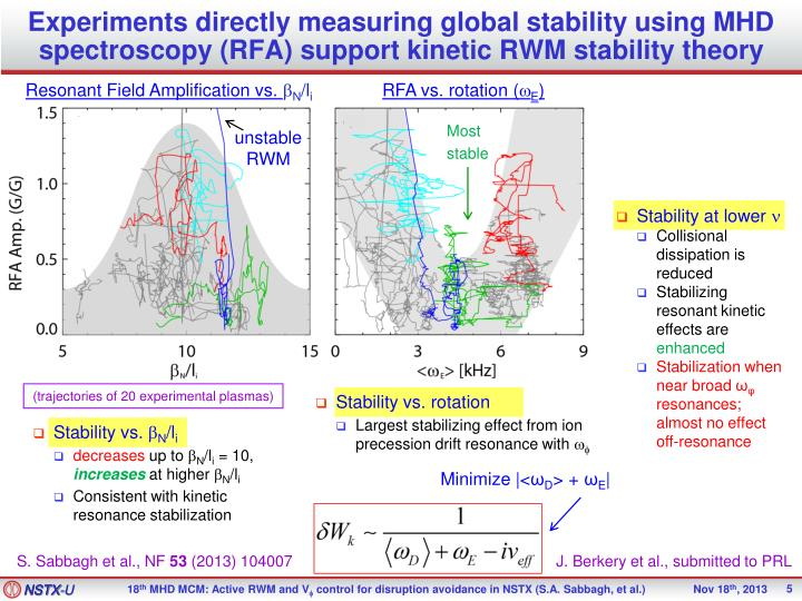 Experiments directly measuring global stability using MHD spectroscopy
