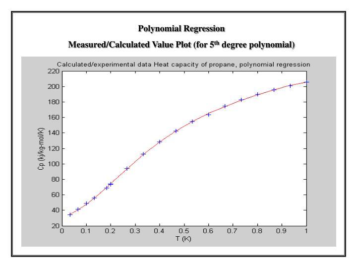 Polynomial Regression