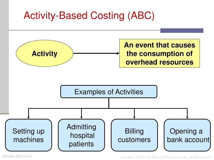 activity based costing abc essay Activity-based costing (abc) is one such development the major ideas behind activity-based costing are as follows: activities cause costs activities include ordering, materials handling, machining, assembly, production scheduling and dispatching.