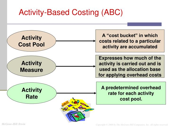 introduction to activity based costing and management in tijuana bronze Activity based costing will overcome this shortcoming by assigning overhead on more than the one activity, running the machine activity based costing recognizes that the special engineering, special testing, machine setups, and others are activities that cause costs—they cause the company to consume resources.