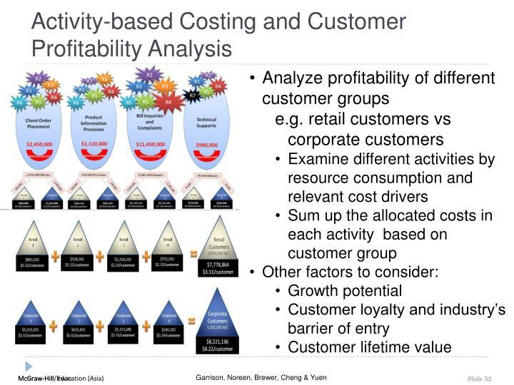 Activity-based Costing and Customer Profitability Analysis