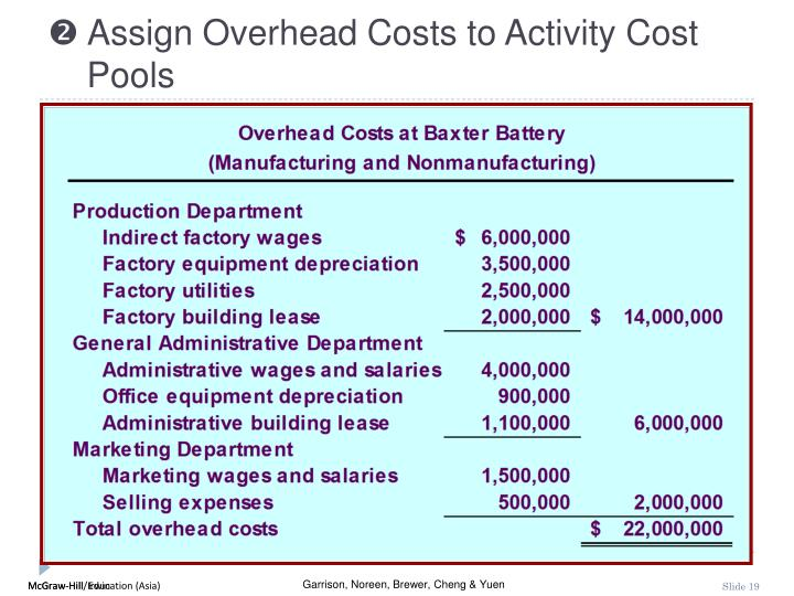  Assign Overhead Costs to Activity Cost