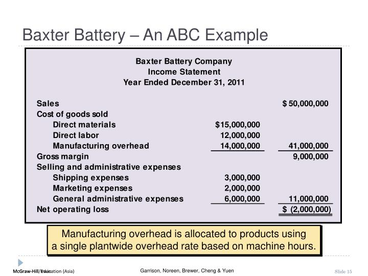 Baxter Battery – An ABC Example