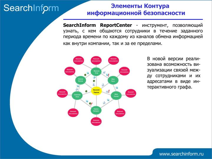 Элементы Контура информационной безопасности