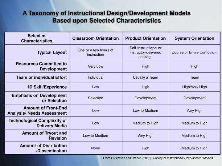 Ppt Educational Technology And Instructional Design Powerpoint