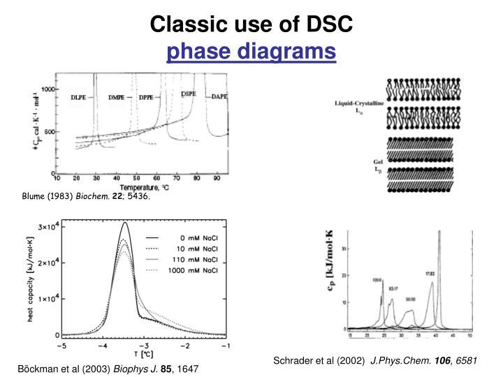 Classic use of DSC