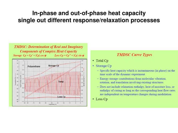 In-phase and out-of-phase heat capacity