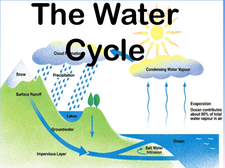 Water cycle power point.