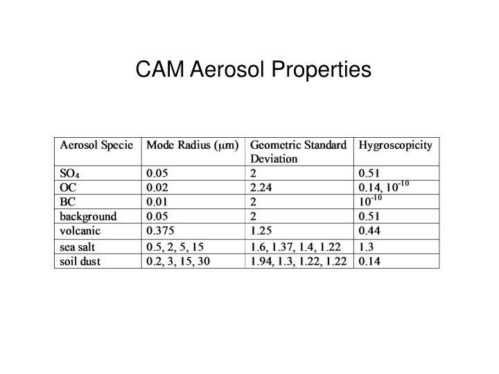 CAM Aerosol Properties