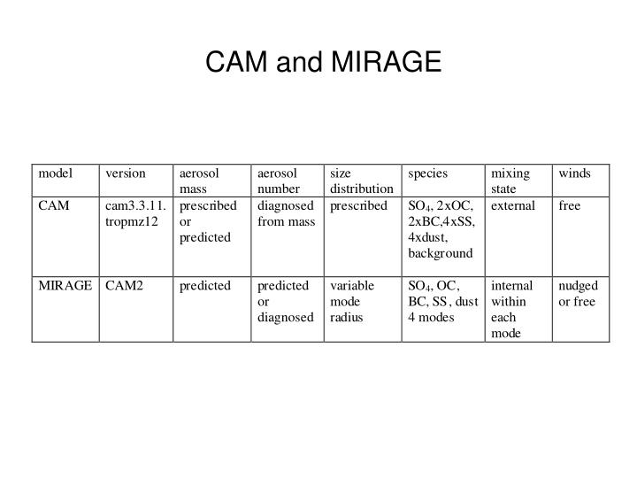 CAM and MIRAGE