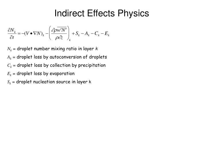 Indirect effects physics