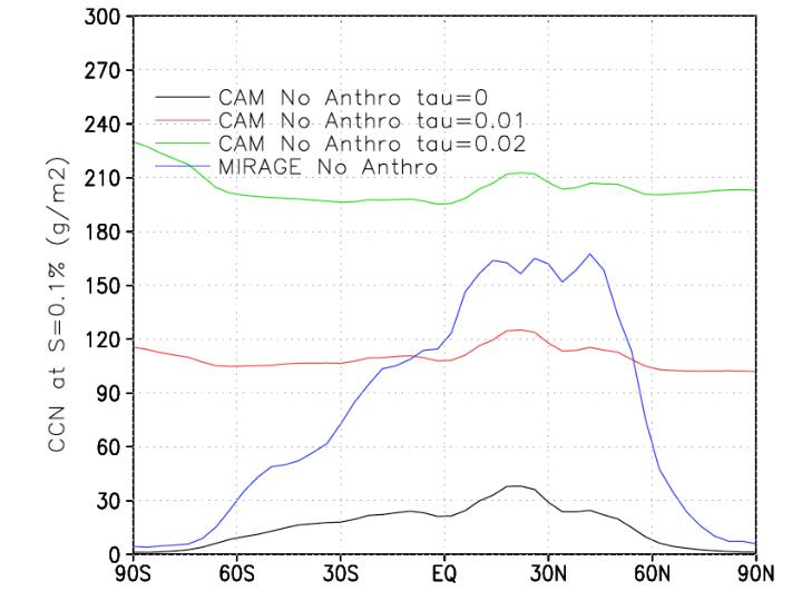 Noanthro ccn3 cam tau=0,0.01, 0.02