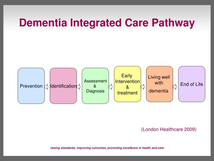 Dementia Integrated Care Pathway