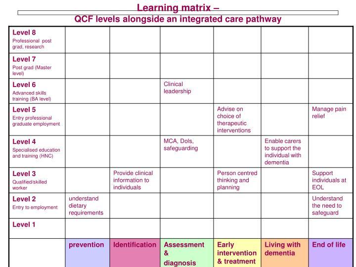 Learning matrix –