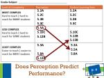 does perception predict performance3