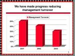 we have made progress reducing management turnover