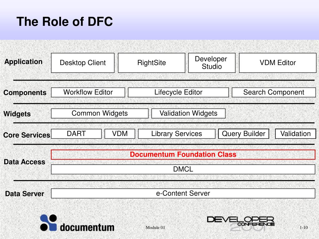 PPT - Introduction to DFC PowerPoint Presentation - ID:4033476