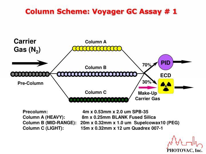 Column Scheme: Voyager GC Assay # 1