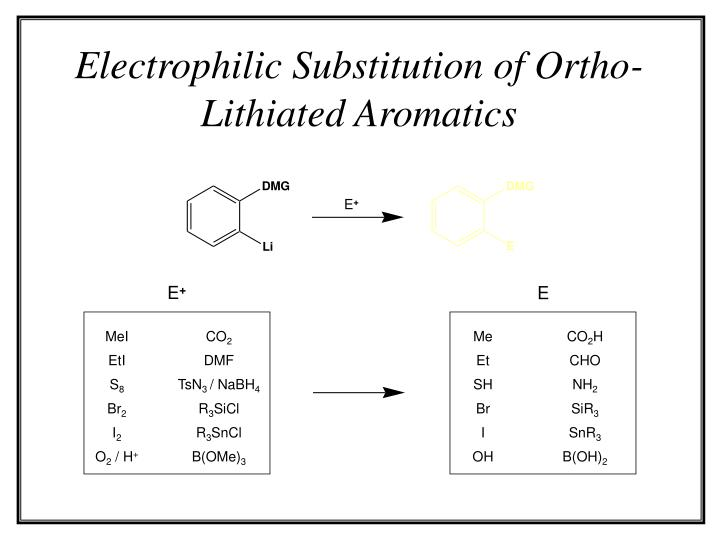 Electrophilic Substitution of Ortho-Lithiated Aromatics