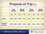 purpose of trip