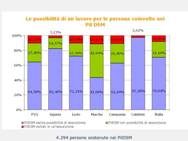 4.294 persone sostenute nei PilDSM