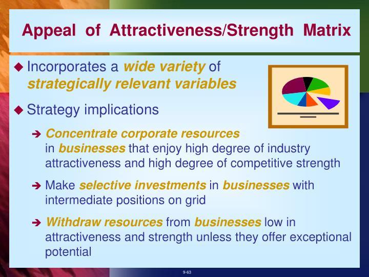 Appeal  of  Attractiveness/Strength  Matrix