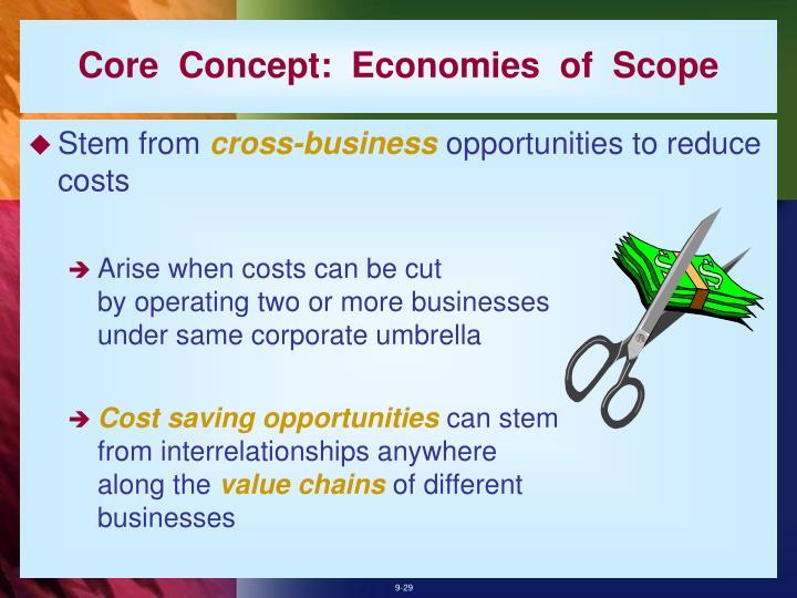Core  Concept:  Economies  of  Scope