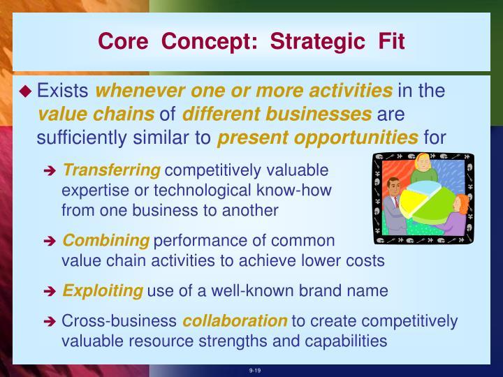 Core  Concept:  Strategic  Fit