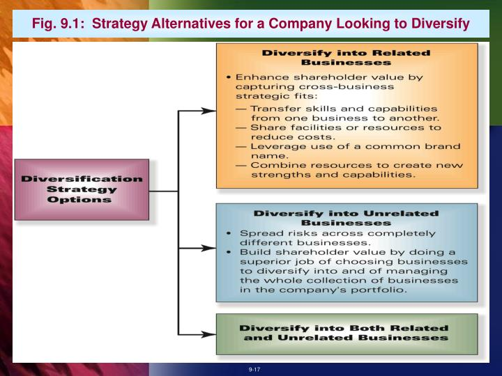 Fig. 9.1:  Strategy Alternatives for a Company Looking to Diversify