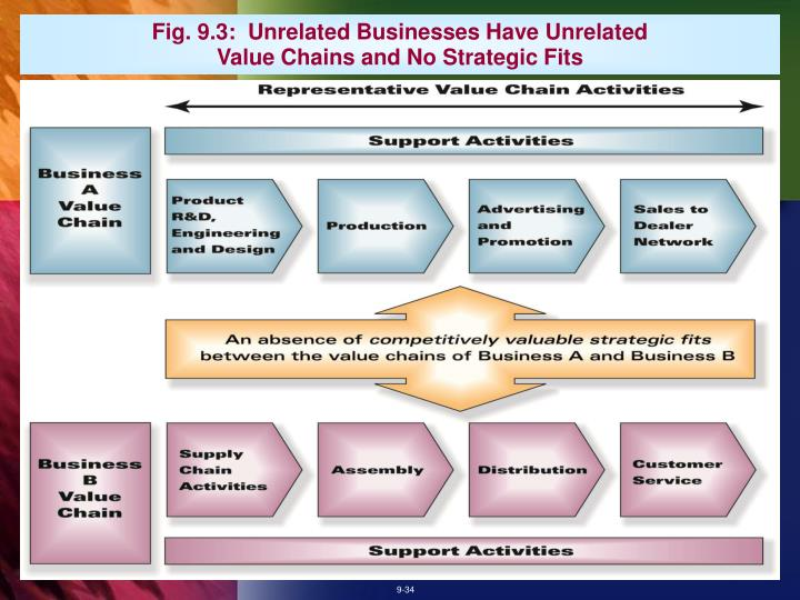 Fig. 9.3:  Unrelated Businesses Have Unrelated Value Chains and No Strategic Fits