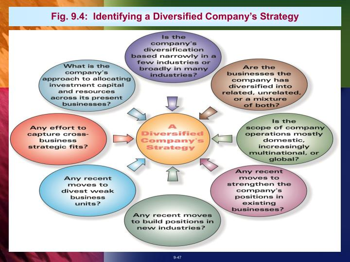 Fig. 9.4:  Identifying a Diversified Company's Strategy