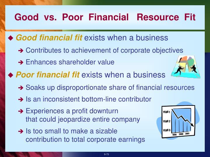 Good  vs.  Poor  Financial   Resource  Fit