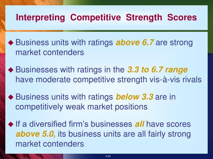 Interpreting  Competitive  Strength  Scores