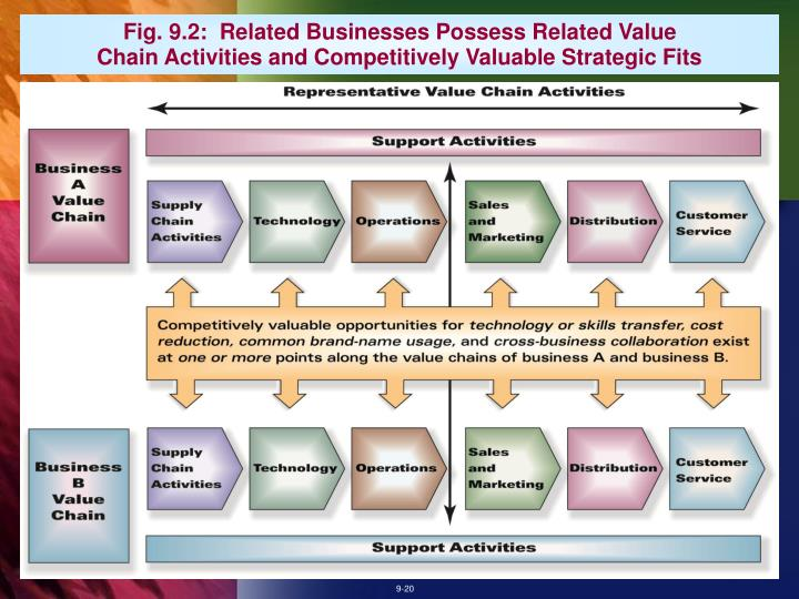 Fig. 9.2:  Related Businesses Possess Related Value