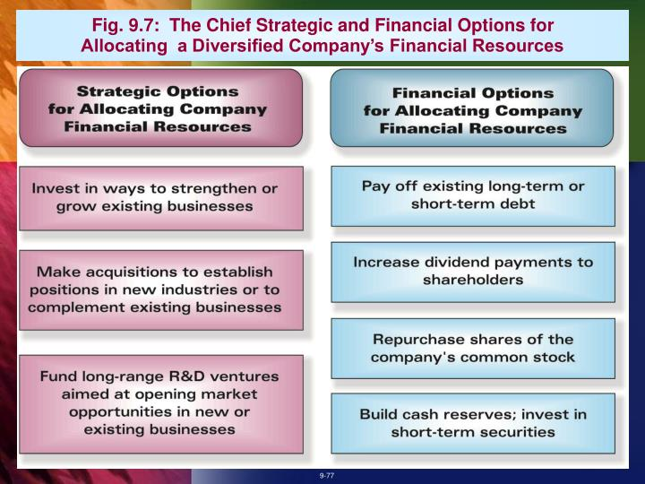 Fig. 9.7:  The Chief Strategic and Financial Options for