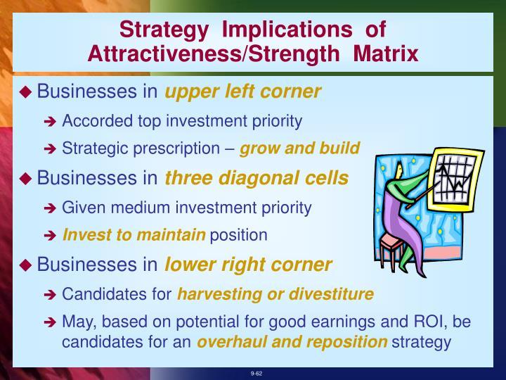 Strategy  Implications  of Attractiveness/Strength  Matrix