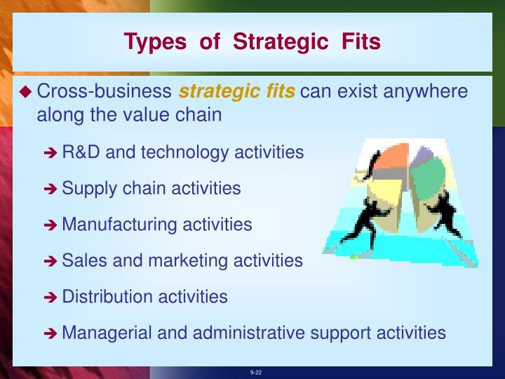 Types  of  Strategic  Fits