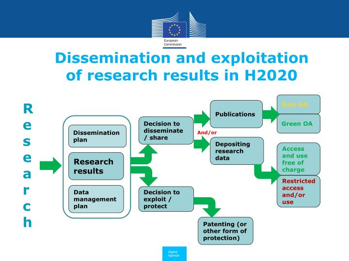 Dissemination and exploitation of research results in h2020