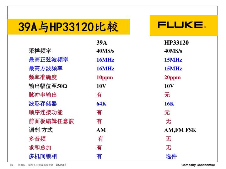 39A与HP33120比较