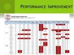 performance improvement1