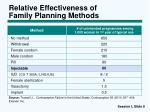 relative effectiveness of family planning methods