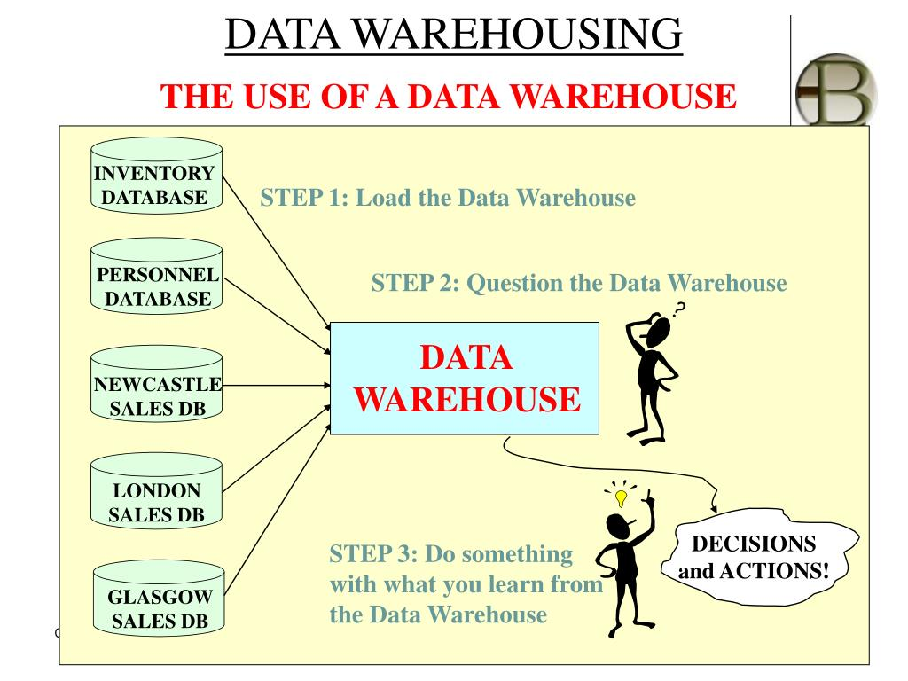 PPT - Data Warehousing PowerPoint Presentation - ID:4035179