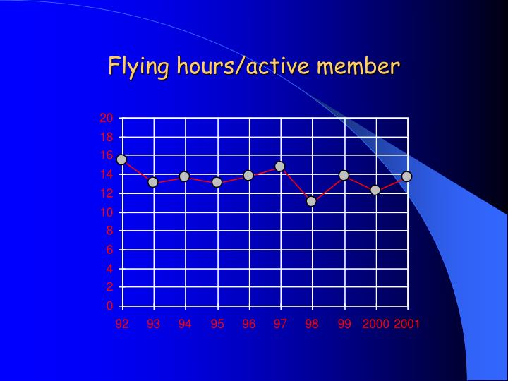 Flying hours/active member