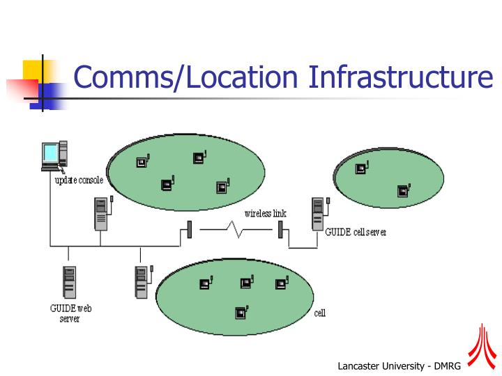 Comms/Location Infrastructure