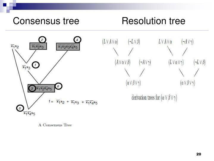 Consensus tree                Resolution tree