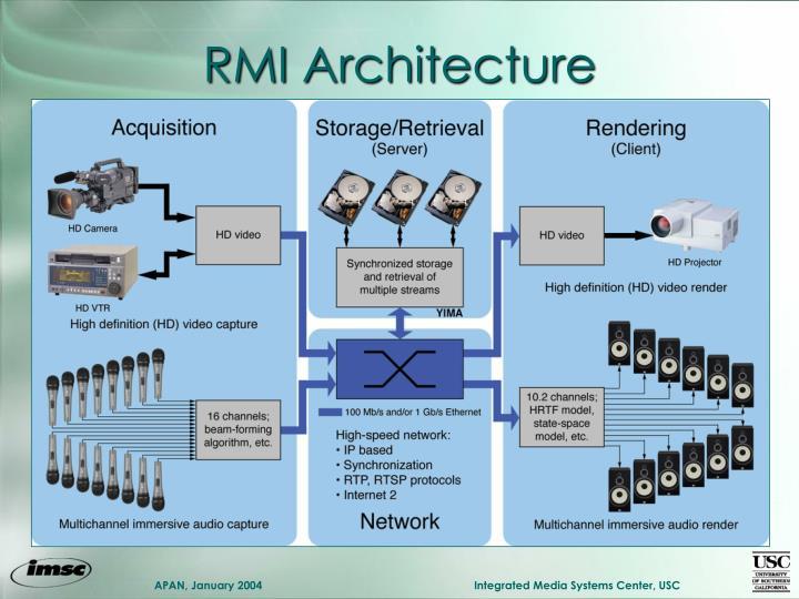 RMI Architecture